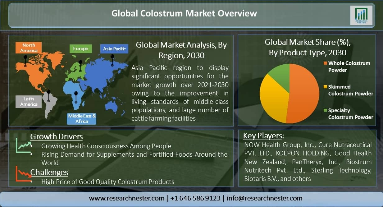 Global-Colostrum-Market-Overview