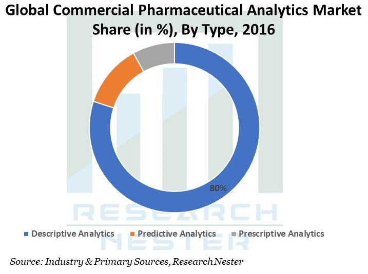 Commercial-Pharmaceutical-Analytics-Market