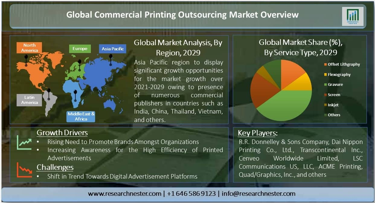 Commercial Printing Outsourcing Market