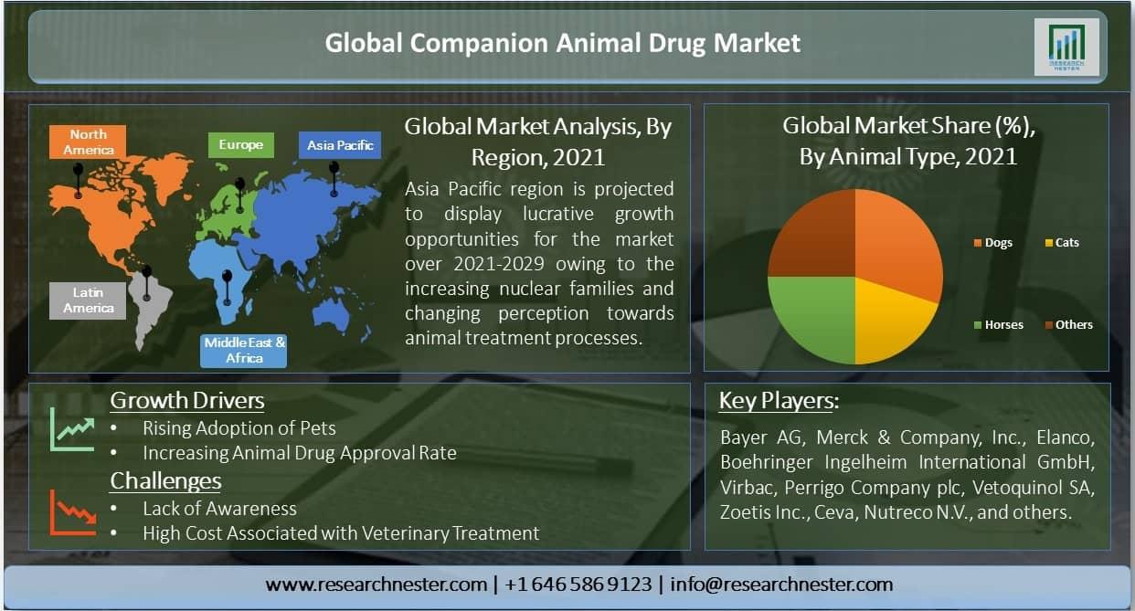 Global-Companion-Animal-Drug-Market