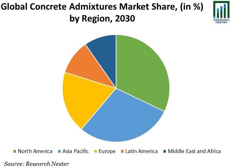 Global Concrete Admixtures Market