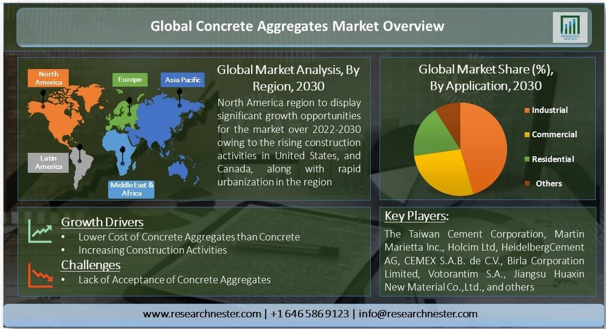 Concrete Aggregates Market