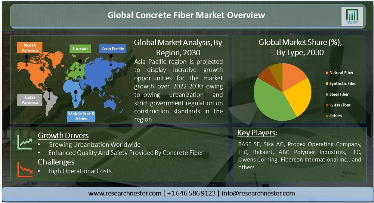 Global Concrete Fibers Market