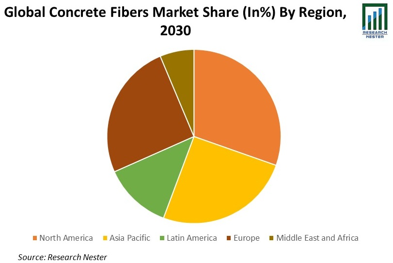 Concrete Fibers Market
