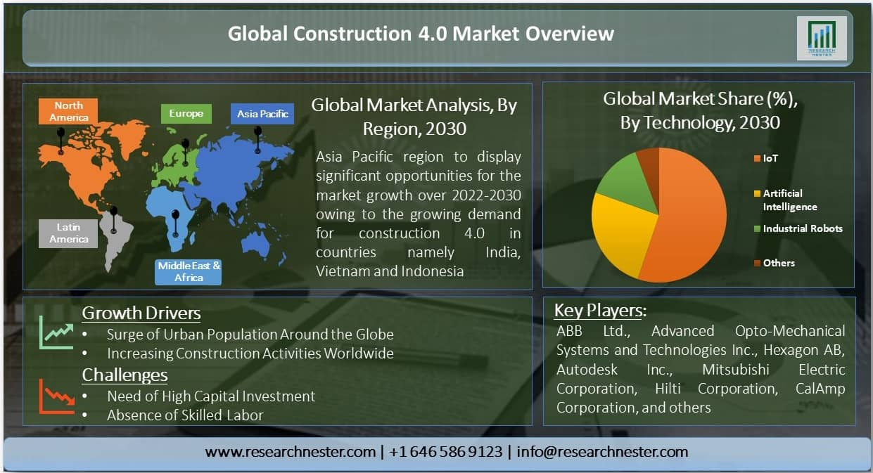 Construction 4.0 Market