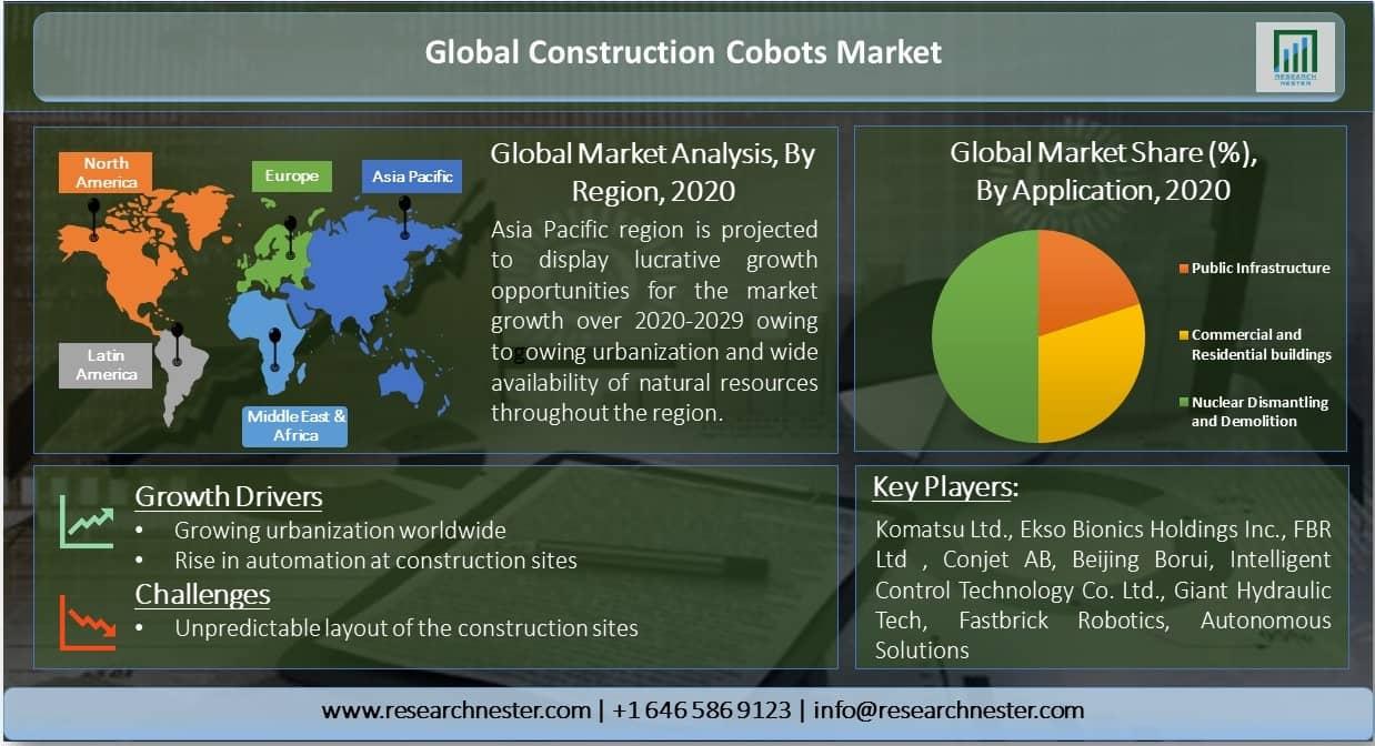 Global-Construction-Cobots-Market-Share