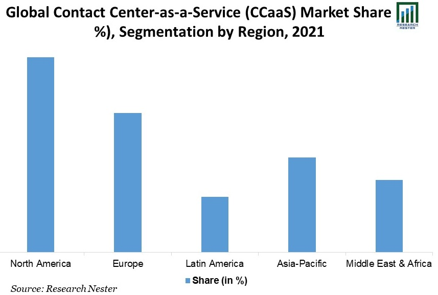 Global-Contact-Center-as-a-Service-Market-Share
