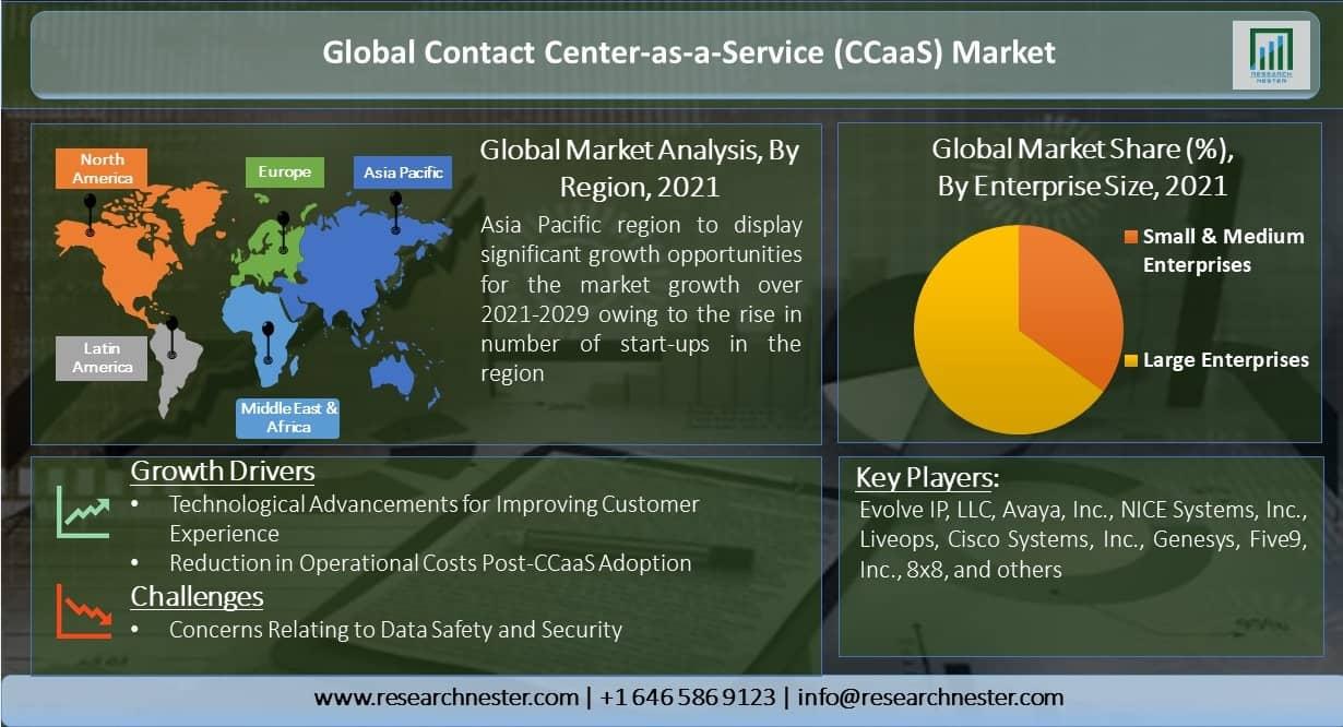 Global-Contact-Center-as-a-Service-Market