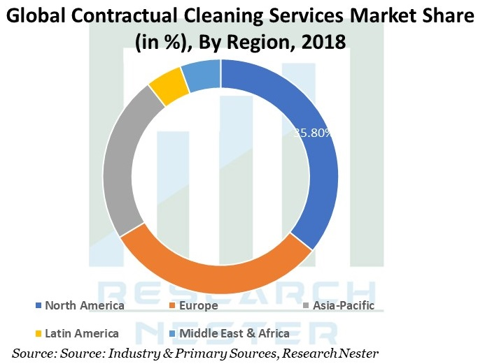 Global-Contractual-Cleaning-Services-Market