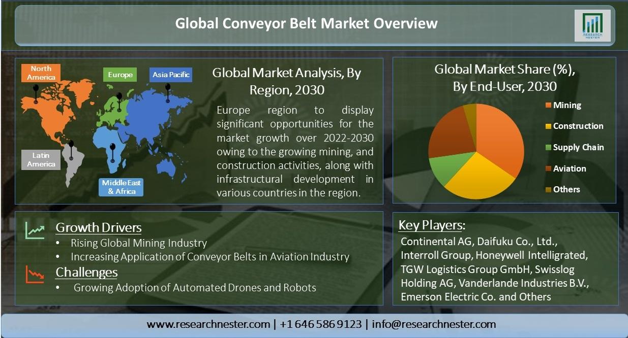 Global-Conveyor-Belt-Market-Overview