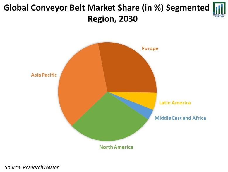 Global-Conveyor-Belt-Market-Share