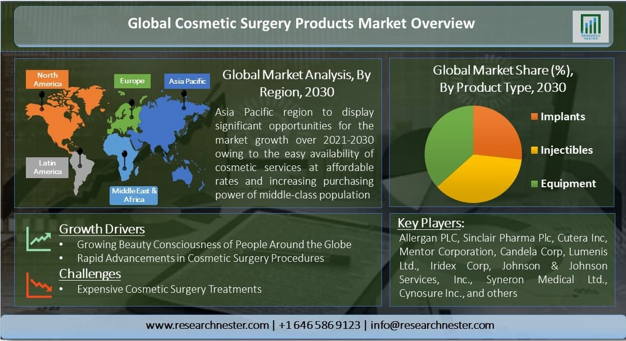 Global-Cosmetic-Surgery-Products-Market-Overview