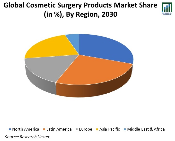 Global-Cosmetic-Surgery-Products-Market-Share