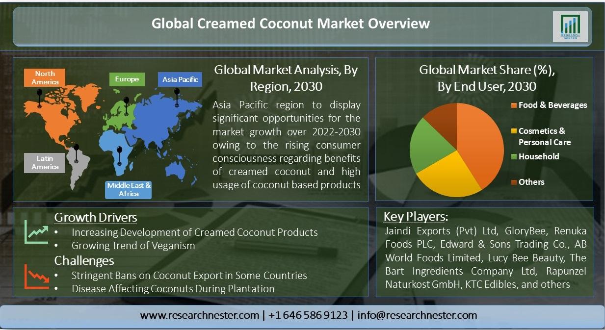 Global-Creamed-Coconut-Market-Overview
