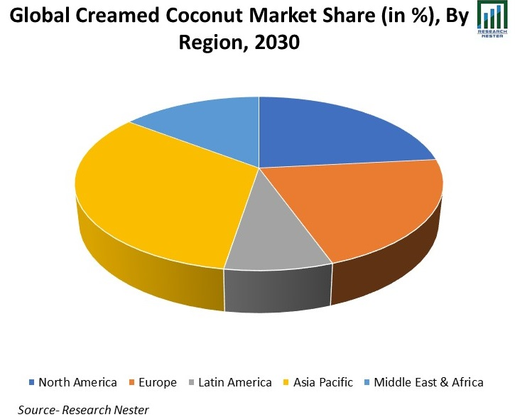 Global-Creamed-Coconut-Market-Share