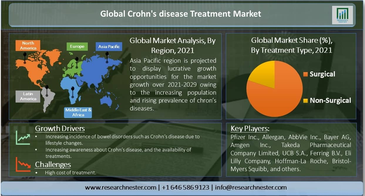 Global-Crohn's-disease-Treatment-Market