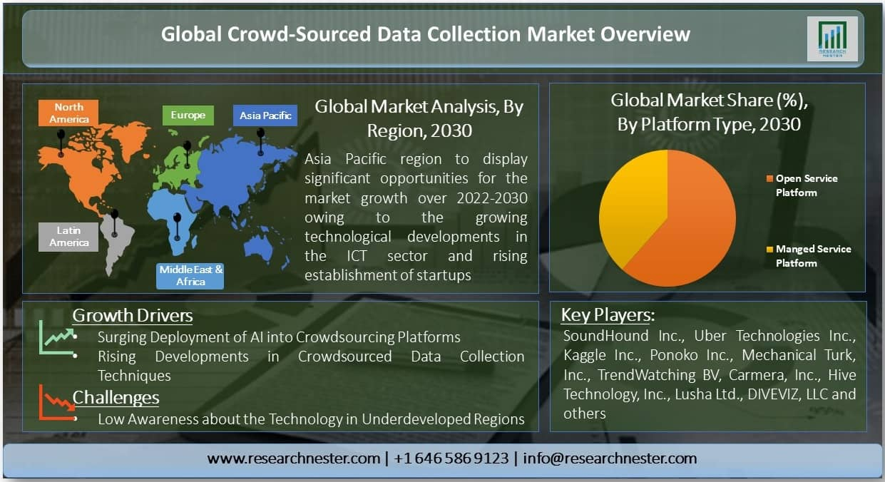 Crowd-Sourced Data Collection Market