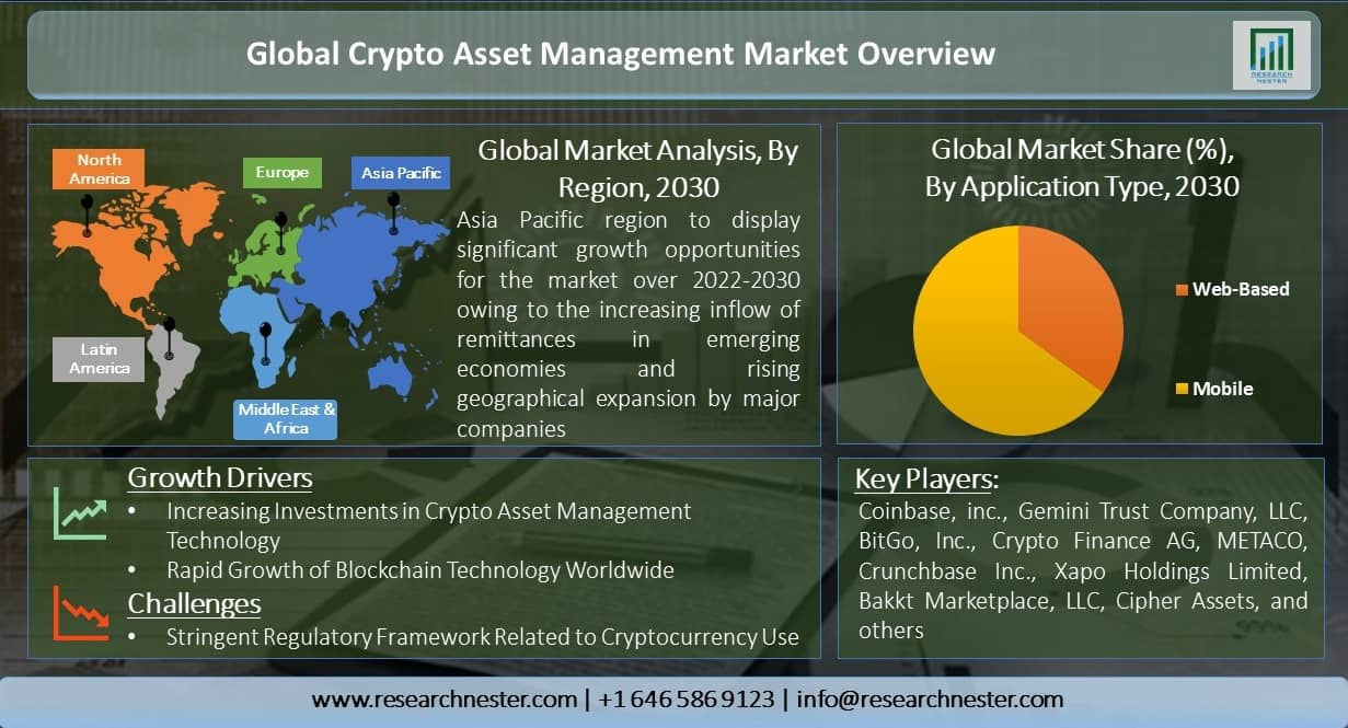 Global-Crypto-Asset-Management-Market-Overview