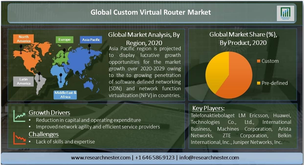 Global-Custom-Virtual-Router-Market
