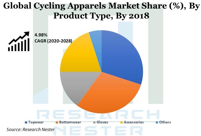 Cycling Apparels Market