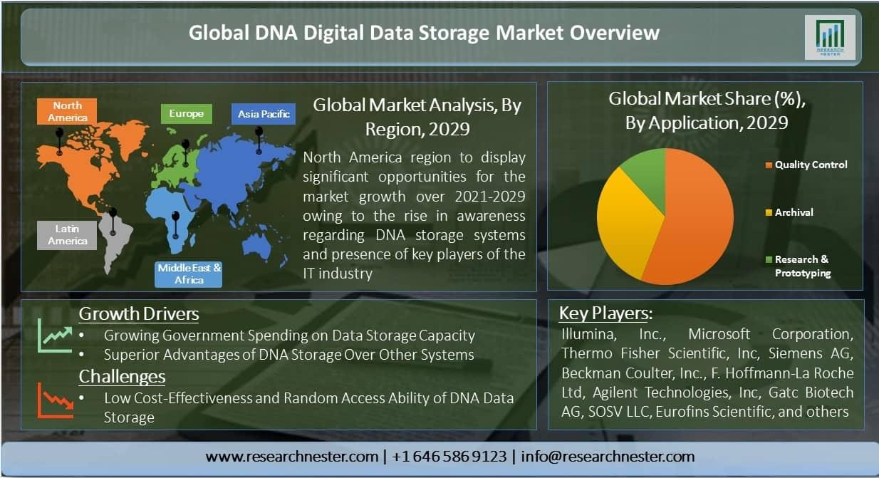 Global-DNA-Digital-Data-Storage-Market-Overview