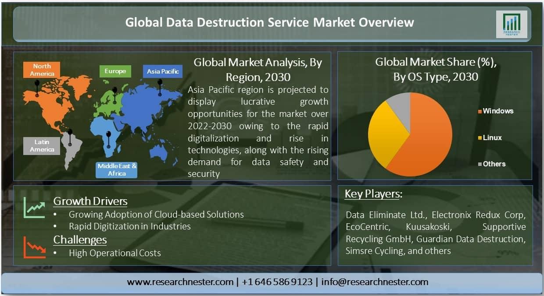 Data Destruction Service Market