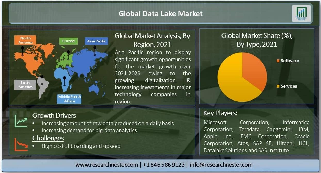 Global-Data-Lake-Market
