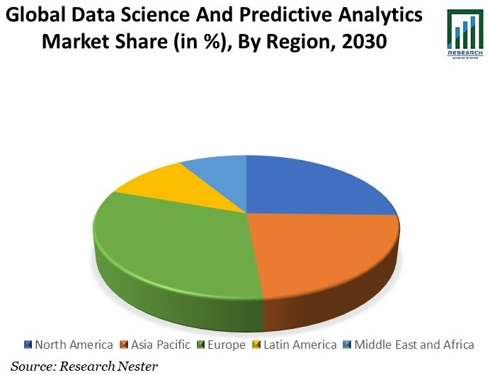 Data Science and Predictive Analytics Market