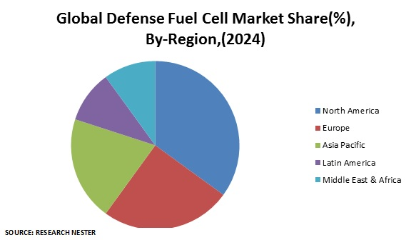 Defense Fuel Cell Market share