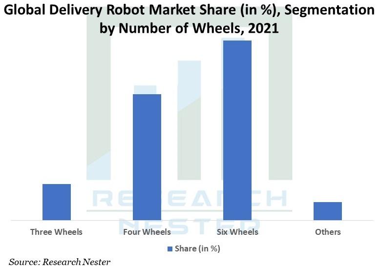 Global-Delivery-Robot-Market