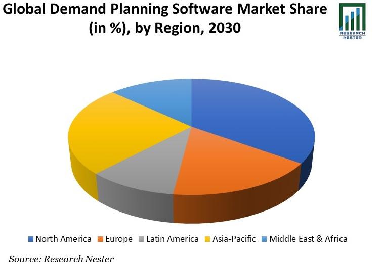 Global Demand Planning Software Market