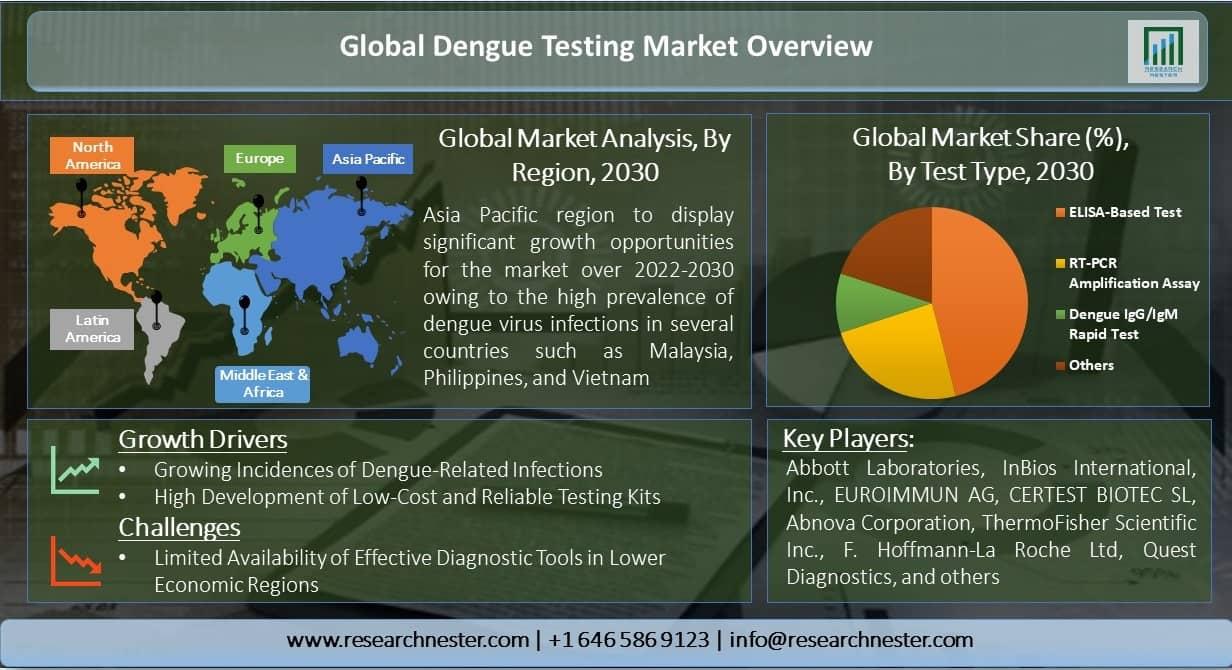 Global-Dengue-Testing-Market-Overview