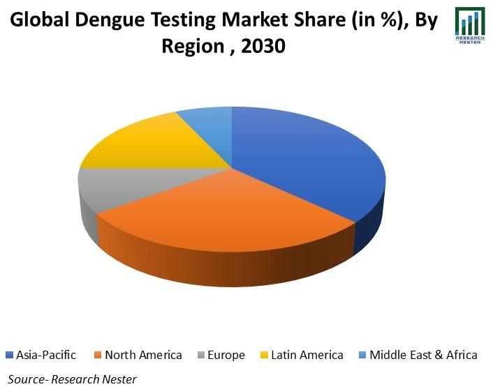 /Global-Dengue-Testing-Market-Share
