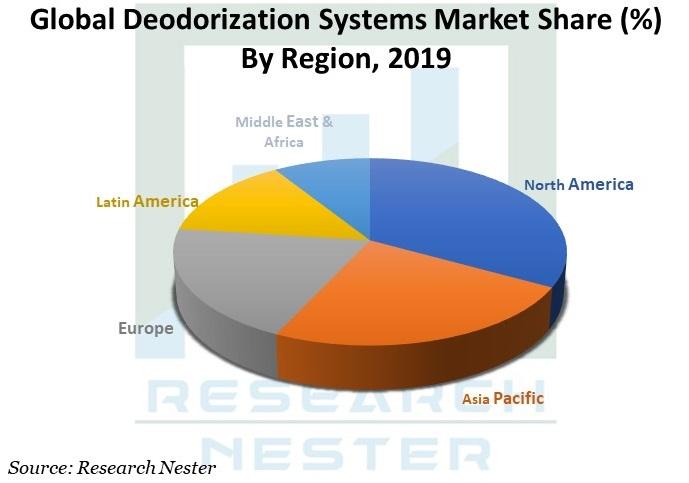 Global Deodorization Systems Market Image