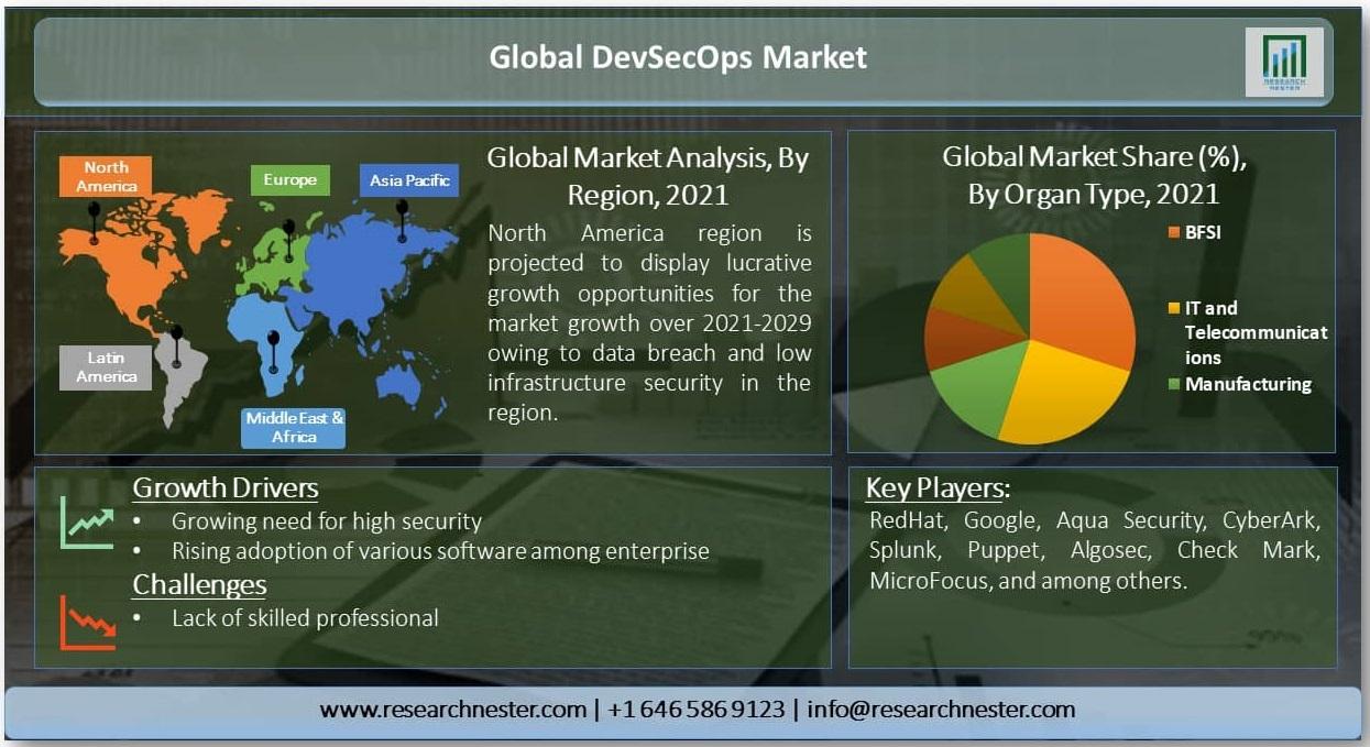 Global-DevSecOps-Market.jpg