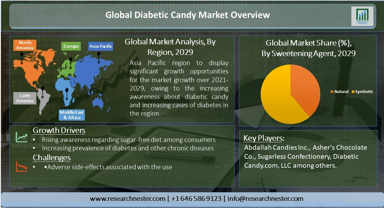 Global-Diabetic-Candy-Market-Overview