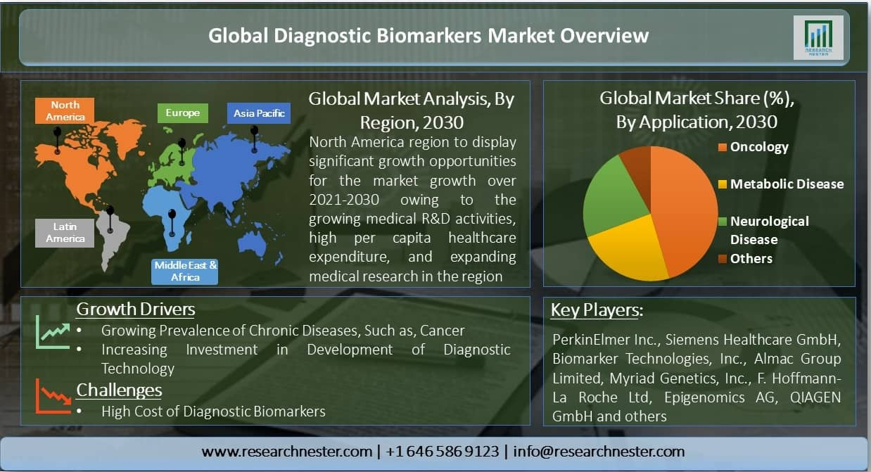 Global-Diagnostic-Biomarkers-Market-Overview