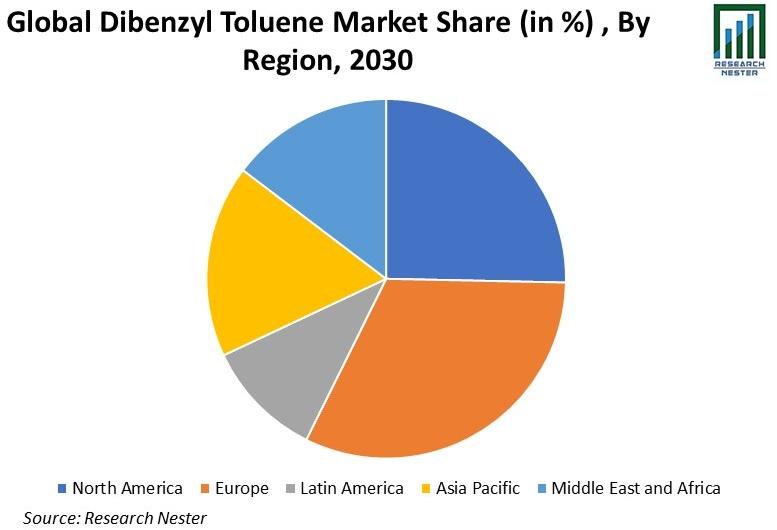 Dibenzyl Toluene Market
