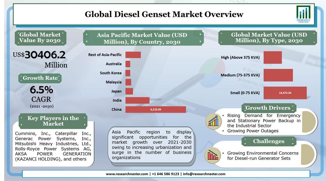 Diesel Genset Market Graph