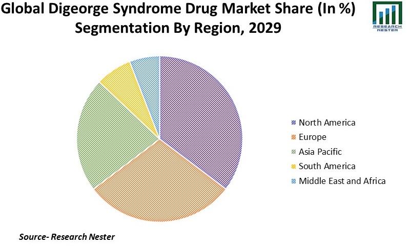 DiGeorge Syndrome Drug Market