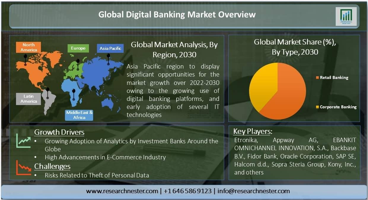 Digital Banking Market