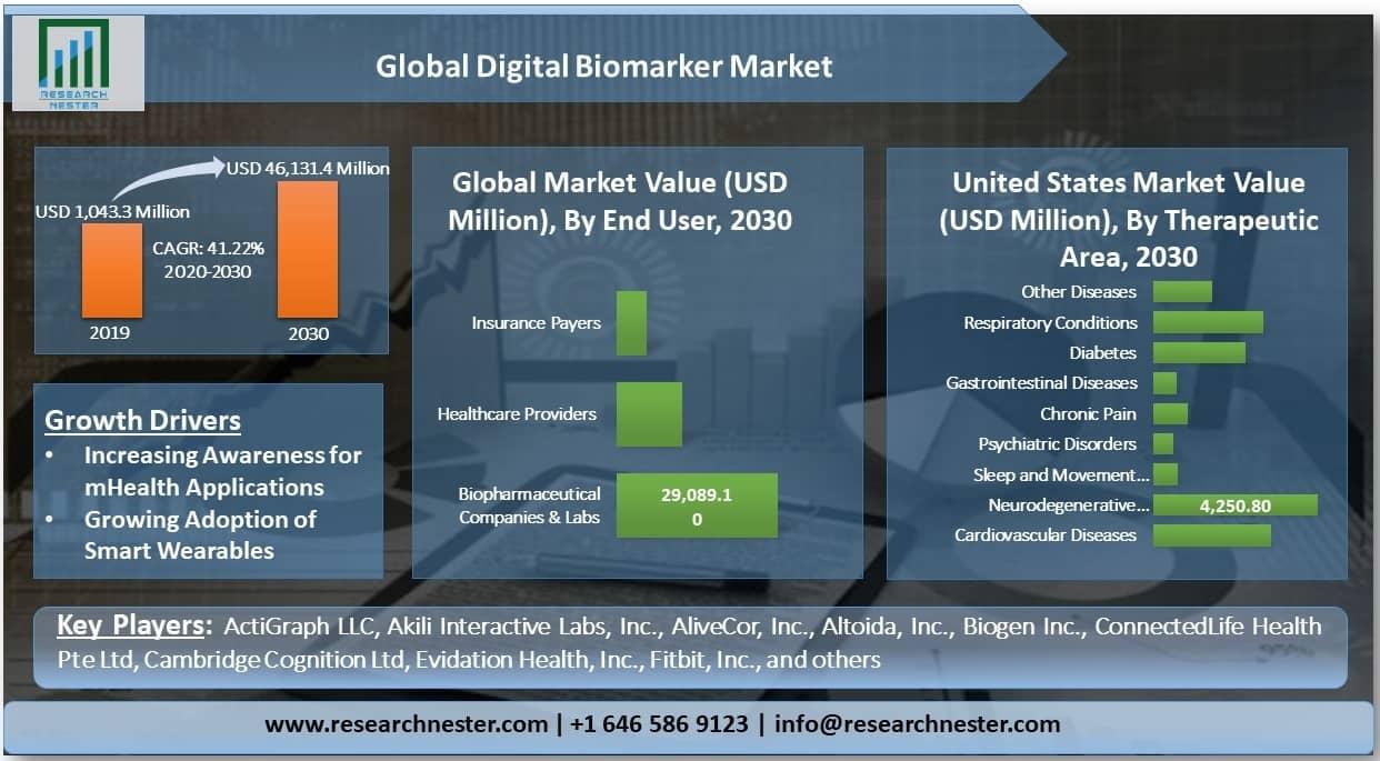 Digital Biomarker