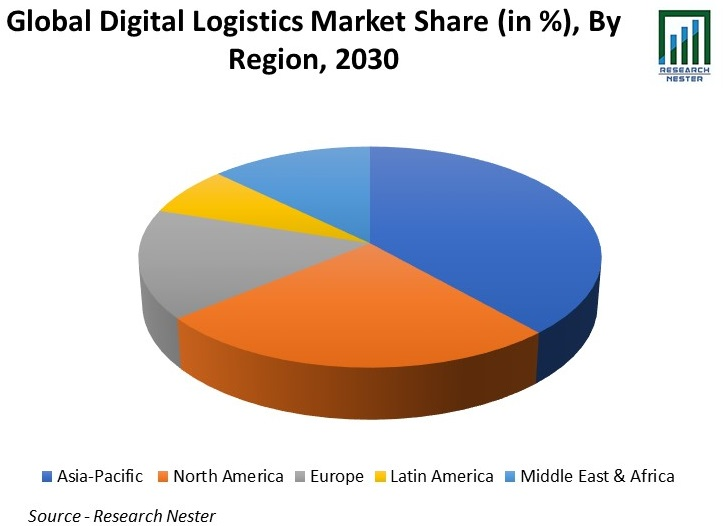 Global Digital Logistics Market