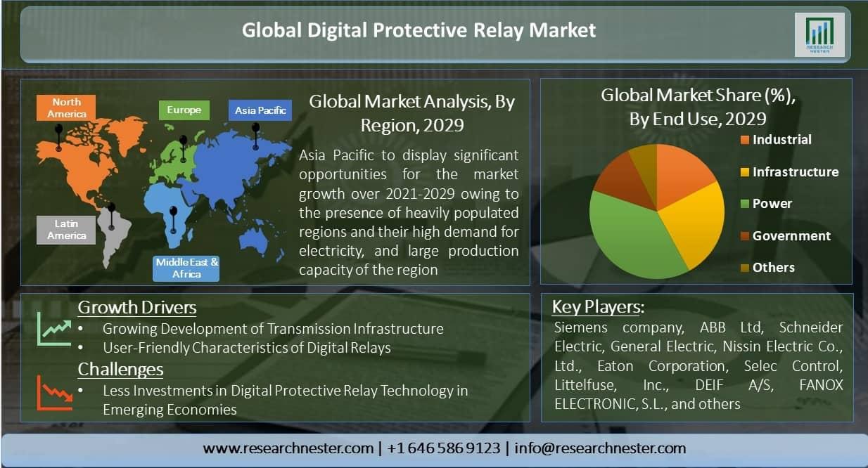 Global-Digital-Protective-Relay-Market