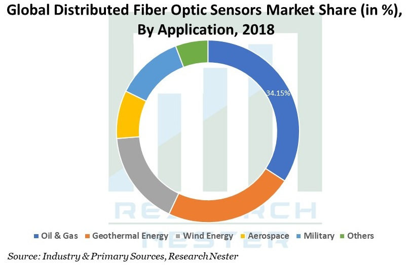 Distributed Fiber Optic Sensors Market Graph