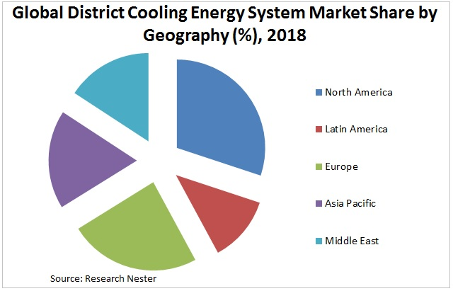 district cooling energy system