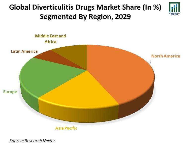 Global-Diverticulitis-Drugs-Market-Share
