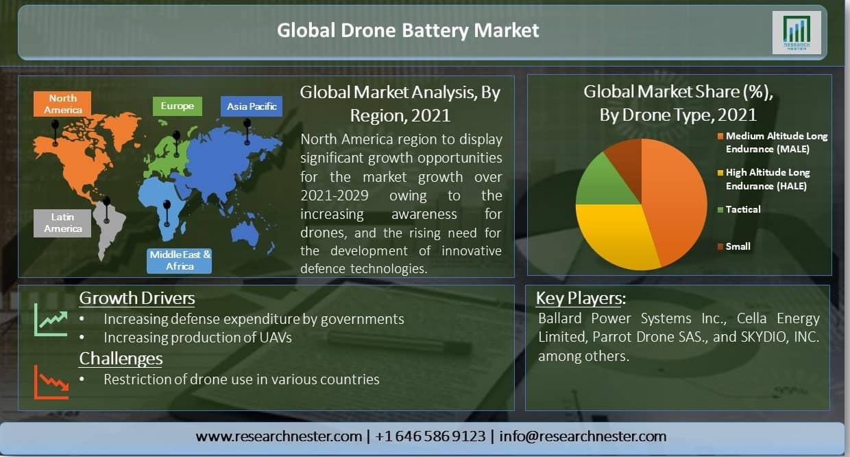 Global-Drone-Battery-Market