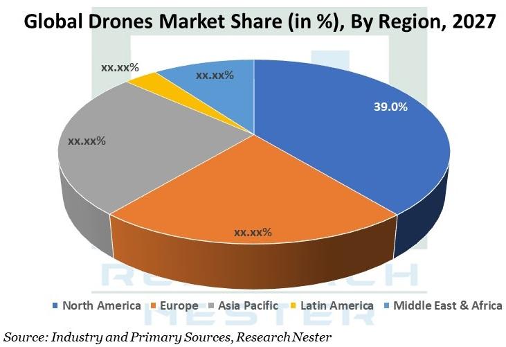 Drones Market Share Graph