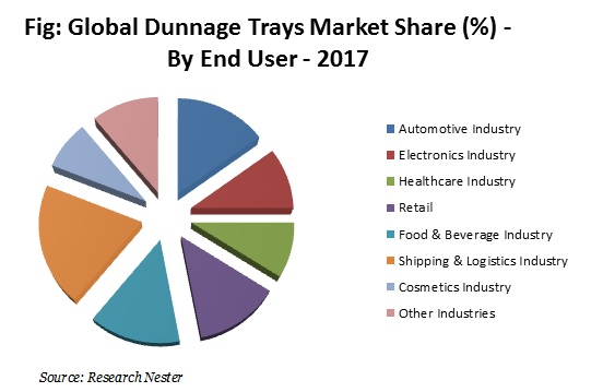 Global Dunnage Trays Market Share